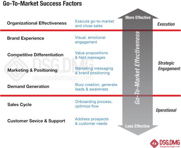 dsgdmg-go-to-market-chart1