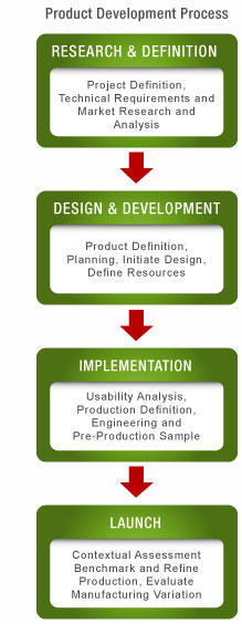 pdp What is Product Development and How do I do it?