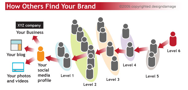 dsgdmg-social-network-chart02