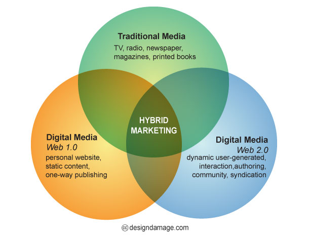 Hybrid Marketing