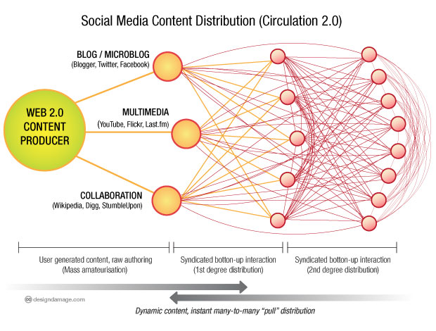 circulation2_0
