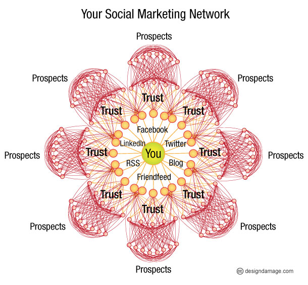 social marketing network 3 Keys to Improve Your Brand in Social Marketing