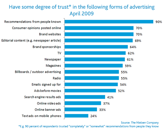 trust in advertising 3 Keys to Improve Your Brand in Social Marketing