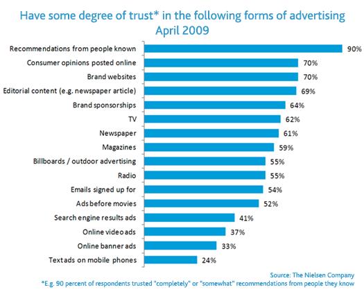 trust_in_advertising