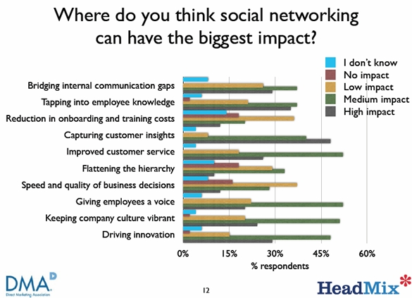 dma-headmix-social-networking-biggest-impact-may-2009