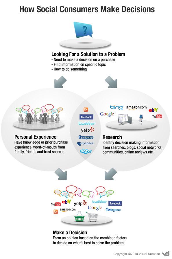 social_consumer_decision