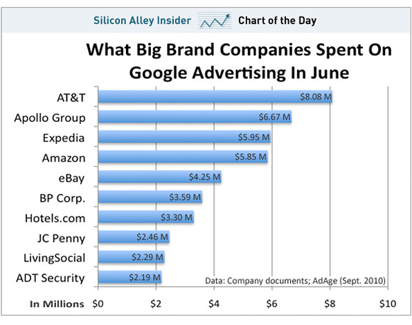 How Much Big Brands Are Spending On Google